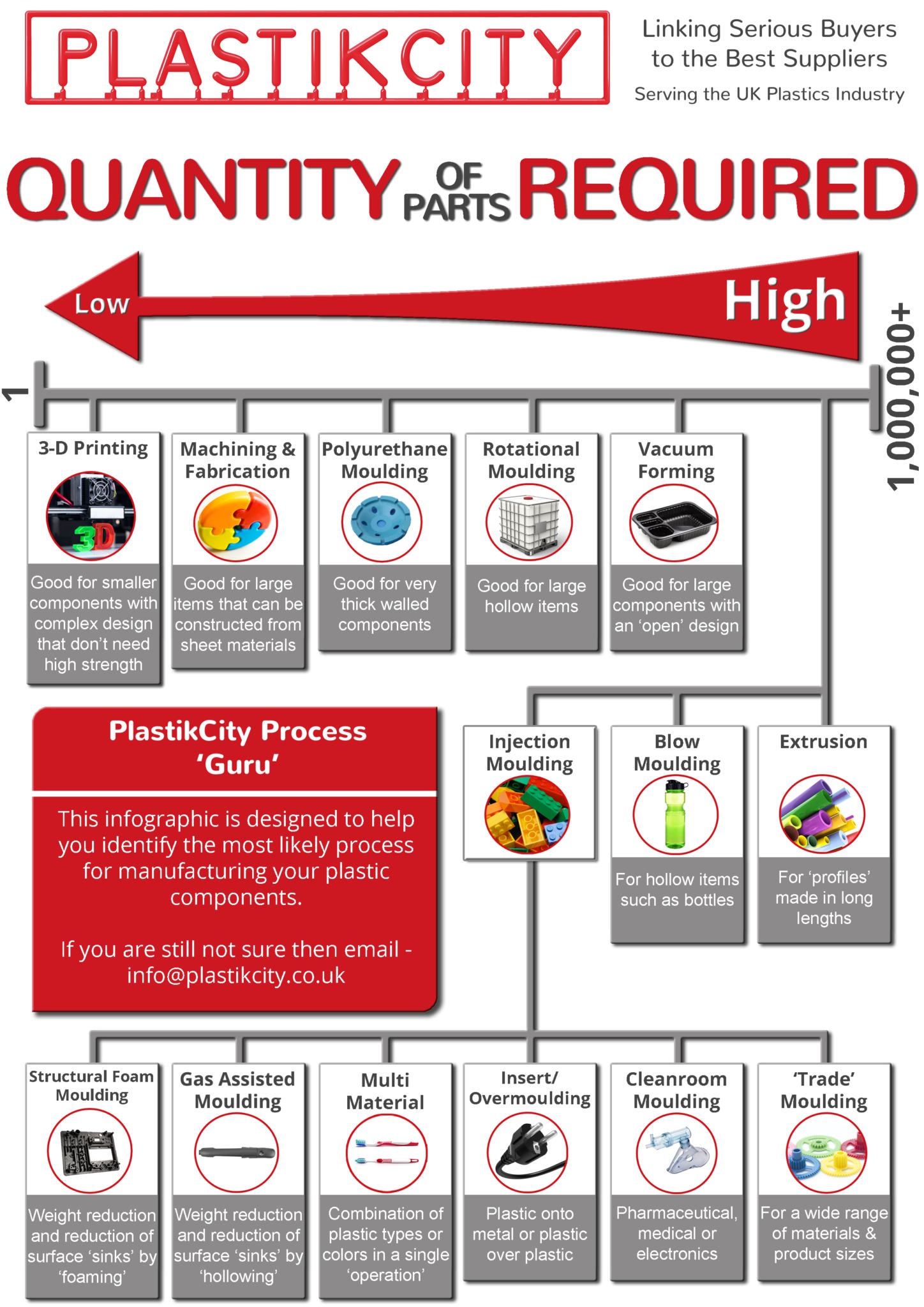 Plastic moulding & plastic manufacturing processes