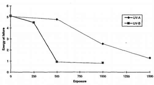 Performance of acrylic chart