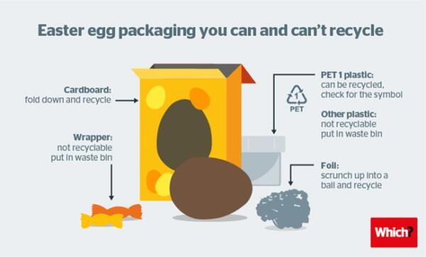 Plastics news Easter egg packaging