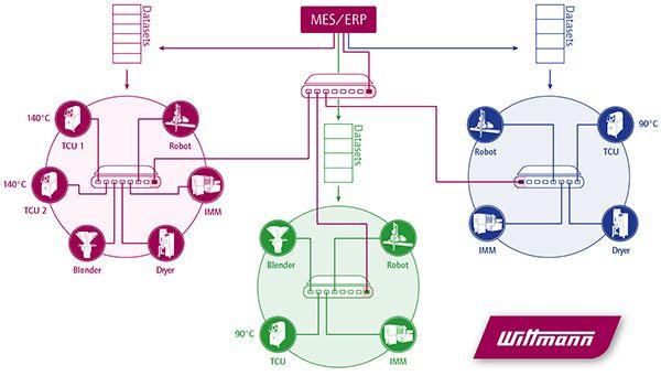 Plastics news WIBA UK - April 24 & 25 Industry 4.0 Places Filling Fast