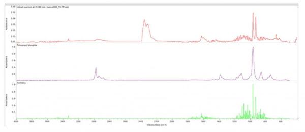 Figure 3. IR spectrum obtained from the evolved gases at 35 minutes or approx. 370 °C