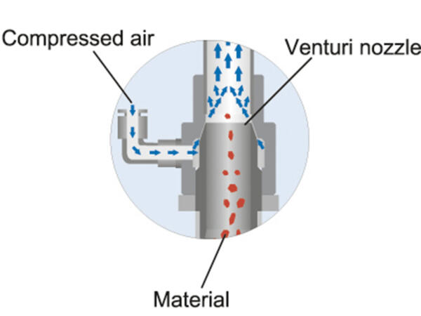 Operation of a venturi valve – PlastikMedia