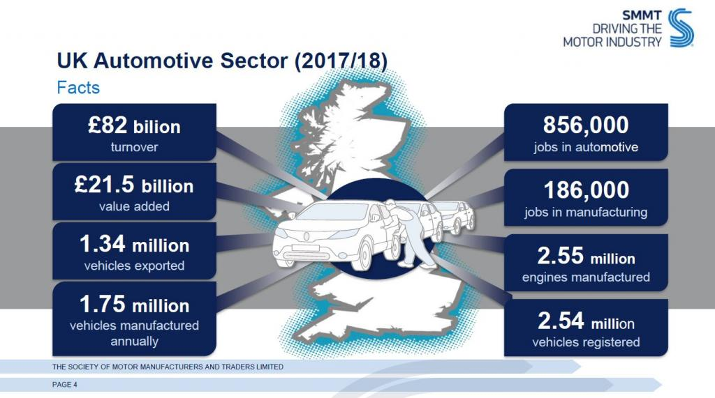 UK Automotive Sector Stats