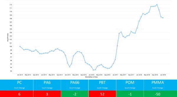 Engineering Thermoplastics Polymer Price Report