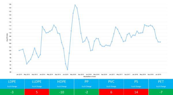 Standard Thermoplastics Polymer Price Report