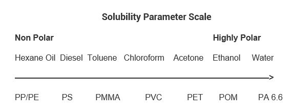 Solubility Parameter Scale