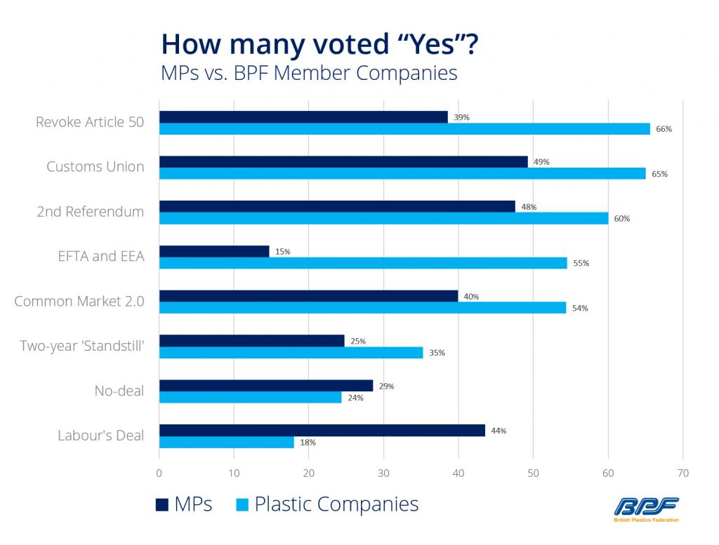 BPF Graph on Industry's Brexit Views