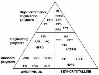Hardie Polymers Crystallise chart
