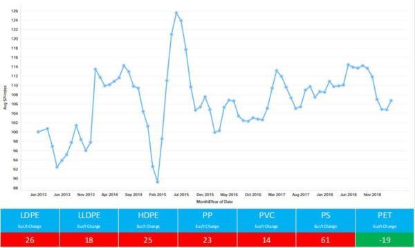 Standard Thermoplastics Prices April