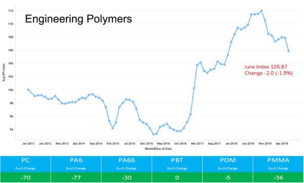 Engineering Polymers June