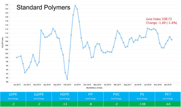 Standard Polymers June