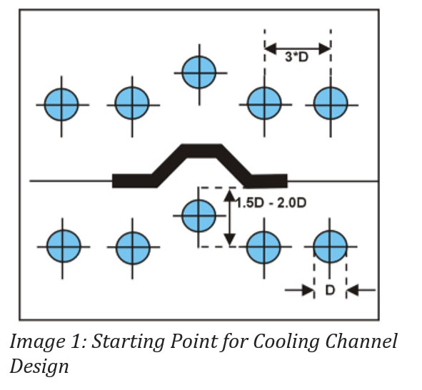 Image 1: Starting point for Cooling Channel Design