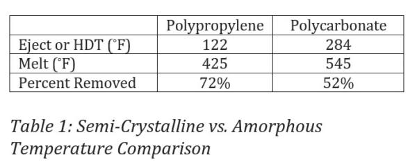 Table 1: Semi-crystalline vs Amorphous Temperature Comparison