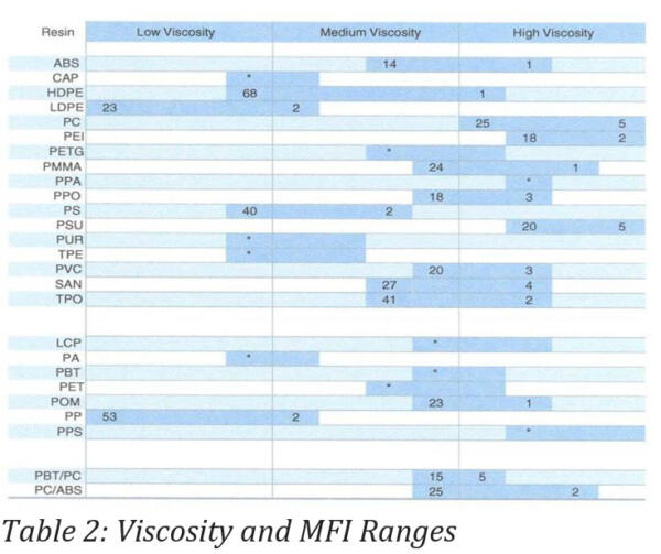 Table 2: Viscosity and MFI Ranges