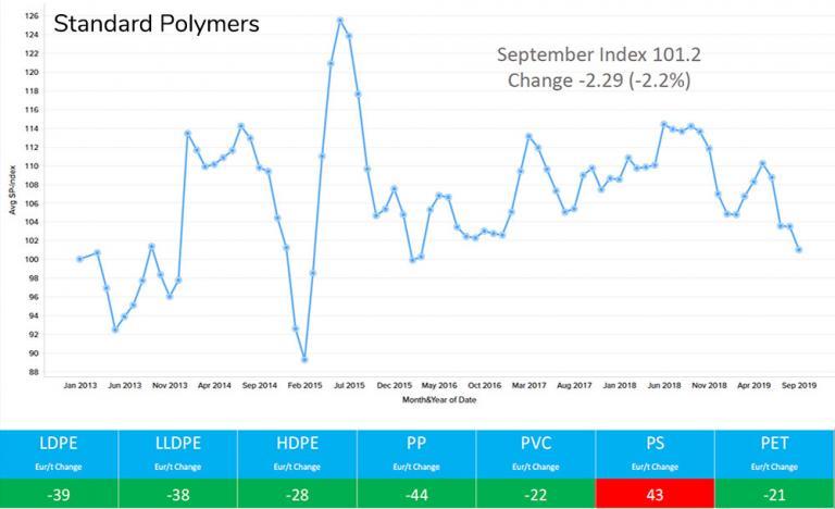 September Standard Polymers