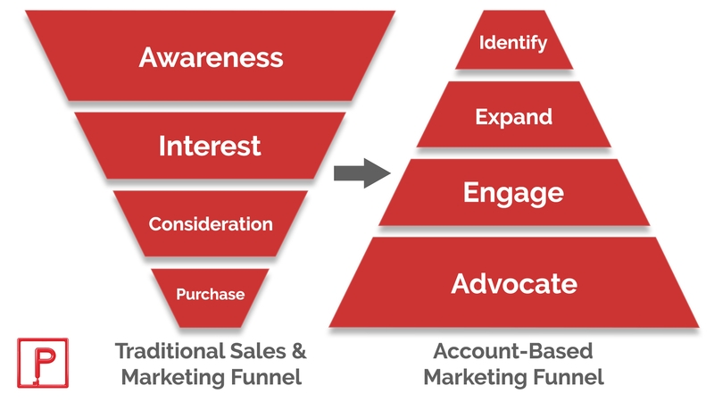 Account Based Marketing Process Funnel