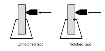ASTM test samples