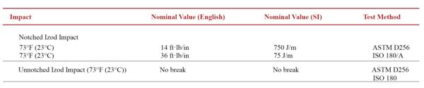 Chart 1: Calibre™ MEGARAD™ 2081-15