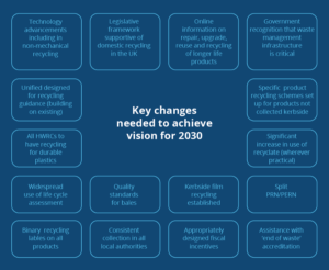 Key Change Drivers