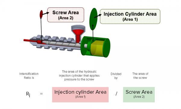 RJG Intensification Ratio Formula